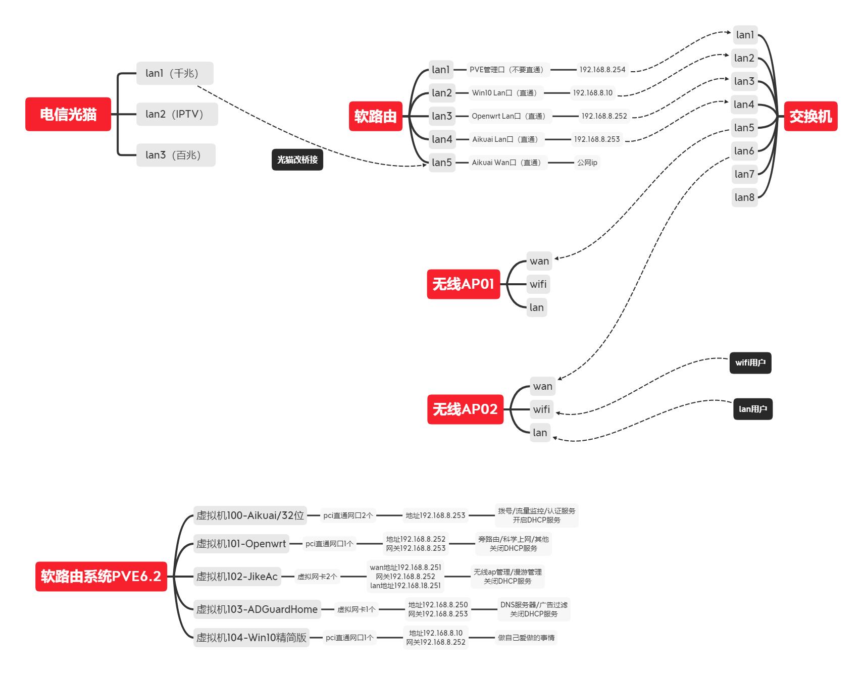 Proxmox VE PVE虚拟机 直通互通设置 openwrt软路由 旁路由 adgaurdhome 集客ac ap拓扑图